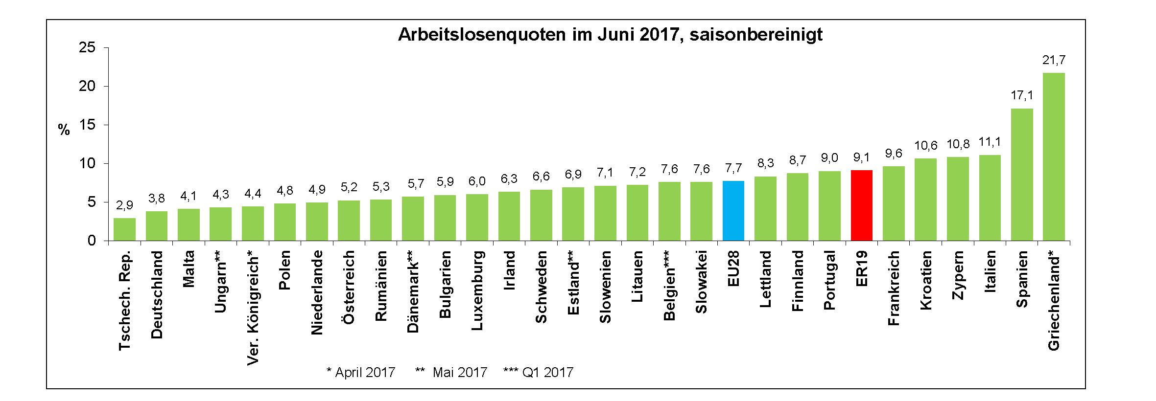 Eurostat: Arbeitslosigkeit in Polen deutlich niedriger als in der ...